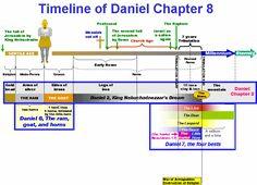 Daniel Chapter 8 Timeline
