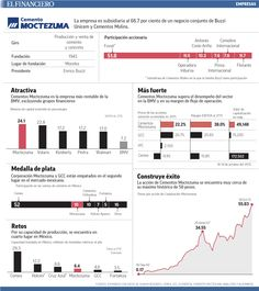 Cementos Moctezuma, la empresa más rentable de la BMV. 15/10/2015