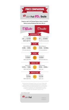 Price Comparison DCaaS