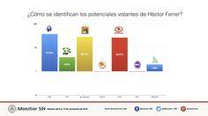 ¿Cómo se identifican los potenciales votantes de Héctor Ferrer?