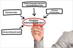 4 Marketing Automation Objectives