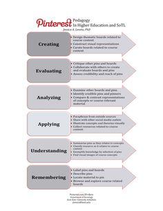 Pinterest Pedagogy Applying Blooms - ISSOTL13, Creative ways to utilize Pinterest in the Classroom