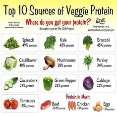 Love that many veggies have more protein than meats--great for my juicing diet!