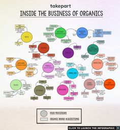Inside the Business of Organics: Big Companies That Own Your Organic Brands