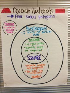 Quadrilaterals ancho