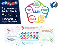 The right social media strategy connects your brand with your targeted audience. We HELP You !!! Email Us: sales@3webcraft.com, Skype: webcraft3  #SocialMediaMarketing, #DigitalMarketing, #BrandingBusinessService Digital Media Marketing, Digital Marketing Services, Social Media Marketing, Business Networking, Target Audience, Make It Simple, Texts, Branding, Technology