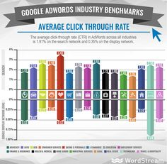 Google Adwords & GDN average click through rate #industry #benchmarks #PPC #SEM #GDN