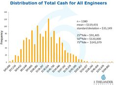 How much do those designers and engineers make?   PitchBook News