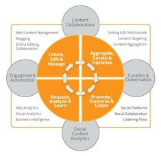 A STRATEGIC MAP FOR BETTER USE OF CONTENT MARKETING TECHNOLOGIES. #HowTo #SocialMedia #SM #Content #Online