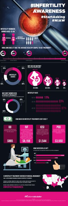 Not even close for IUI. bump that to 1800 with meds. It's National Infertility Awareness Week (April Spread the word by sharing this infographic. Infertility Quotes, Unexplained Infertility, Causes Of Infertility, Infertility Treatment, Fertility Diet, Boost Fertility, Fertility Doctor, In Vitro Fertilization, Endometriosis