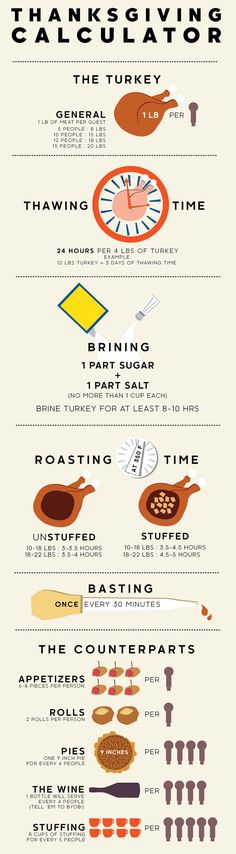The Ultimate Thanksgiving Calculator: How Long To Thaw, Brine, Roast, More | The Vivant