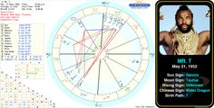 Mr. T's birth chart.  http://www.astrologynewsworld.com/index.php/galleries/celeb-gallery/item/mr-t #astrology #birthday #birthchart #natalchart #gemini #mrt
