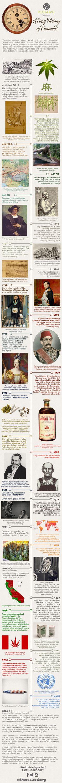 Marijuana History Infographic. #medicalmarijuana #cannabisbiz www.OneMorePress.com
