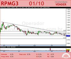 PET MANGUINH - RPMG3 - 01/10/2012 #RPMG3 #analises #bovespa