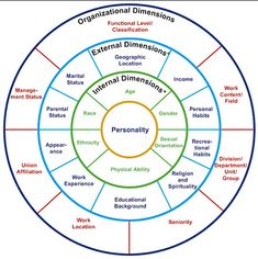 Wheel of Diversity: an example of the many layers we navigate #intersectionality