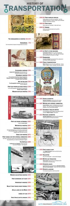 The History Of Transportation[INFOGRAPHIC]