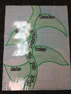 Teaching With Terhune: Fairy Tale/Storybook Characters Unit Fairy Tale Story Book, Fairy Tale Theme, Fairy Tale Activities, Educational Activities, Art Activities, First Grade Books, Character Activities, Fairy Tales Unit, Traditional Tales