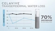 Celavive skincare products, the future of skincare arrives February Welcome To The Future, Skin Products, Beauty Care, Health And Beauty, Skincare, Health Fitness, Spa, Relax, Science