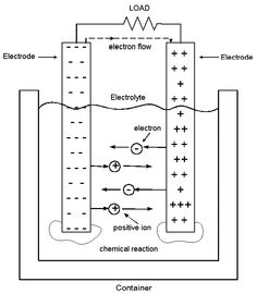 Which Way Does Current Really Flow? - Current flow in a chemical cell.