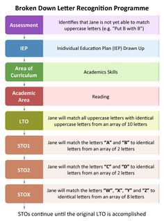 Individual Education Plan (IEP) | Educate Autism  Sample of assessed skill not acquired yet and how to make it into a goal.