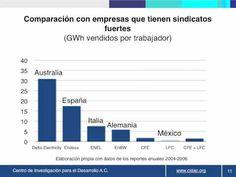 Datos sobre Luz y Fuerza del Centro y el sector eléctrico mexicano