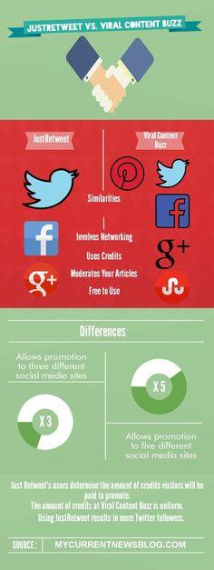 #Blog Promotion social networking sites