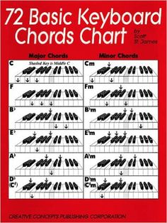 (Creative Concepts Publishinp g). A handy guide of clear chord illustrations, perfect for students. Also includes a transposition chart. Music Chords, Music Sing, Music Guitar, Piano Lessons For Kids, Music Lessons, Keyboard Lessons, Keyboard Piano, Playing Piano, Piano Teaching