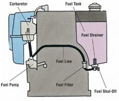 How to Repair Small Engines,  homesteading