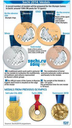 Sochi_medals_941.jpg 941×1,663 pixels