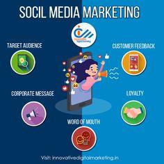 Innovative Digital Marketing is a leading one to the Best Digital Marketing Agency in west Delhi, web development company in delhi, offering web designing and development in dwarka, seo services in delhi, smo services in dwarka.