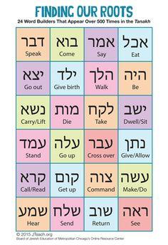 Hebrew Language Art Projects, Activities and Games for Teachers Hebrew Prayers, Hebrew Bible, Hebrew Words, Learn Hebrew Alphabet, Hebrew Writing, Hebrew School, Bible Knowledge, Learn A New Language, Art Projects