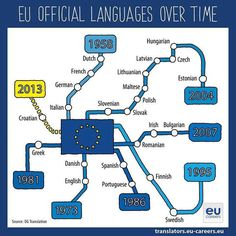 EU Official Languages over Time