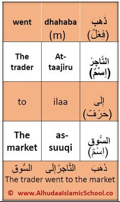 The Arabic Parts of Speech are three- the noun,the verb and the particle.