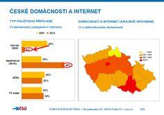 Internet in Czech Households