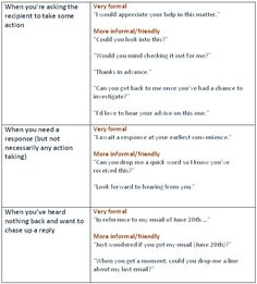 Useful Phrases for Your Business Emails - learn English,vocabulary,english