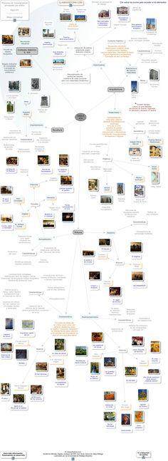 Clases de Historia. Resumen s.XIX #Infographic #Infografía