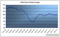 The ECRI Futue Inflation Index is contained.