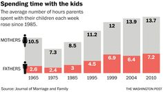Making time for kids? Study says quality trumps quantity. - The Washington Post Parenting Articles, Co Parenting, Social Science Project, Kids Study, Child Support, Me Time, Marriage And Family, School Counseling, Working Moms