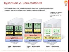 Hypervisors vs. Linux containers