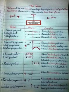 Learn the tenses in the English language. Tag a friend who needs to see this. 🔴Make a sentence and leave your comments below. English Grammar Notes, English Grammar Tenses, Teaching English Grammar, English Grammar Worksheets, English Verbs, English Writing Skills, English Vocabulary Words, English Language Learning, English Phrases