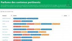 Cocon sémantique et contenus pertinents pour chaque mot