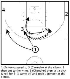 New York Knicks Horns 53 Elbow PnR for CarmeloAnthony