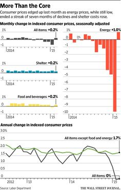 wsj.com/articles/u-s-consumer-prices-rise-for-first-time-since-october-1427200315 …