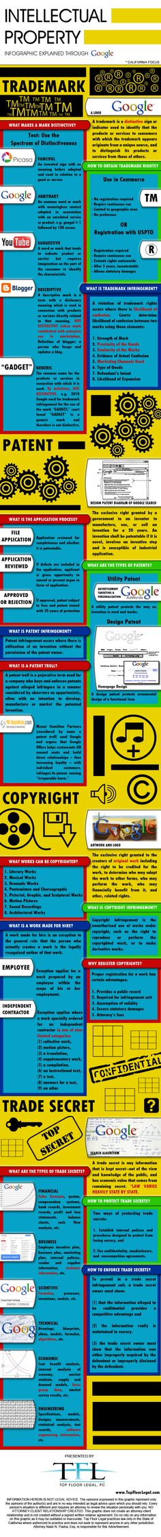 Very handy -- the differences between types of intellectual property (copyright, trademark, patent, etc.)
