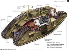 A look inside a British Tank of WW1 Tanks - History Forum ~ All Empires - Page 1