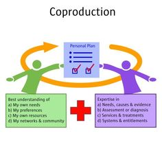 Coproduction -