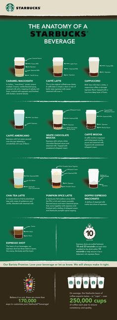 The Anatomy of Starbucks Coffee #Infographic #infografía