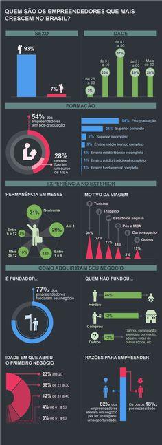 O perfil dos empreendedores que mais cresceram em 2012 - EXAME.com