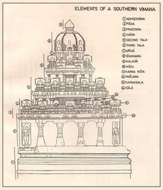 Temple Architecture Drawings Elements of Southern Temple