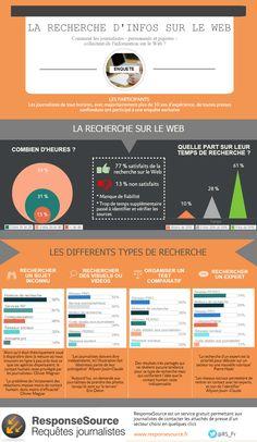 Infographie : la recherche d'infos sur le web, selon les journalistes